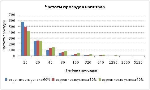 Частоты просадок капитала