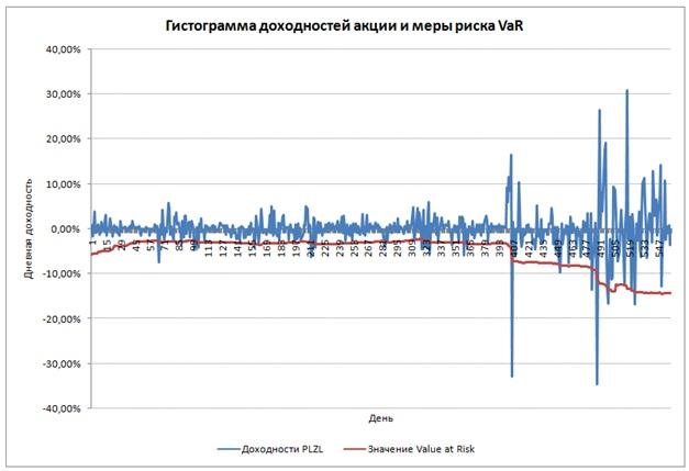 VaR для российского фондового рынка