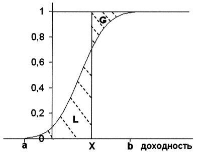 Функция распределения доходностей