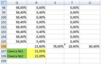 Расчет коэффициента Омега в Excel