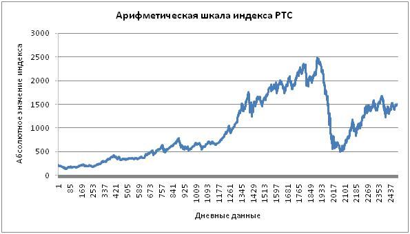 арифметическая шкала