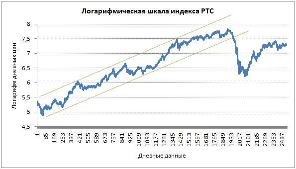 Логарифмическая шкала