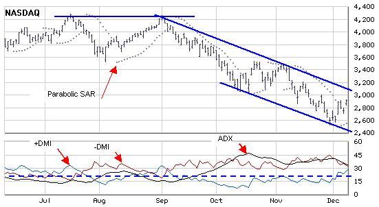 Анализ индексов NASDAQ