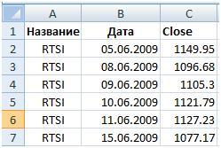 Котировки индекса РТС