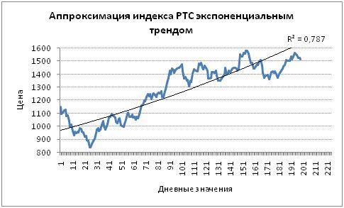 Аппроксимация индекса РТС экспоненциальным трендом