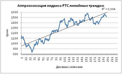 Аппроксимация индекса РТС линейным трендом