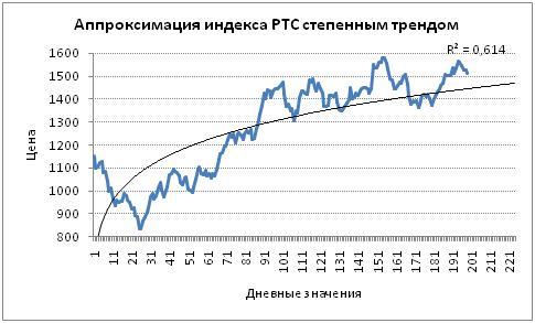 Аппроксимация индекса РТС степнным трендом