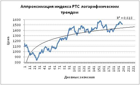 Аппроксимация индекса с помощью логарифмического тренда