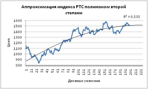 Прогнозирование индекса с помощью полиномиальной модели