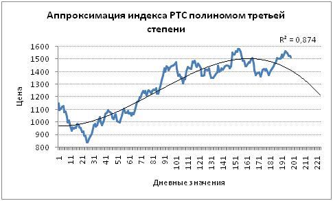 Прогнозирование индекса с помощью полиномиальной модели третьей степени