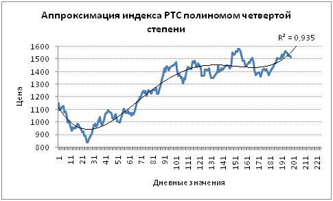 Прогнозирование индекса с помощью полиномиальной модели четвертой степени