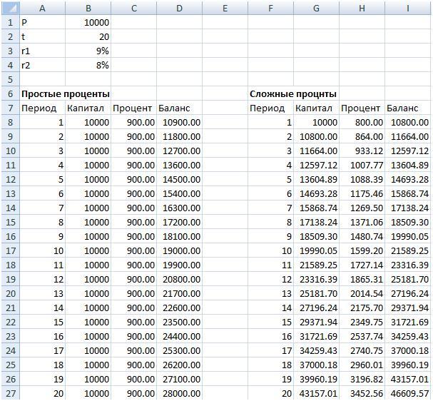 Расчет в Excel простых и сложных процентов
