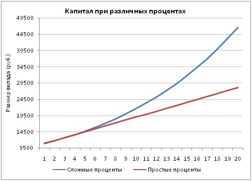 График баланса при простом и сложном проценте