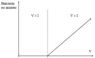 Модель опционного ценообразования