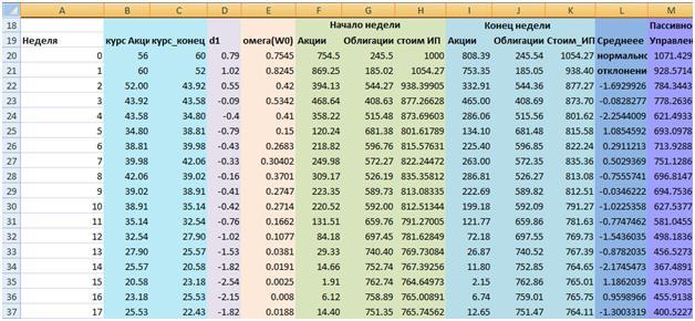 Моделирование курса акции