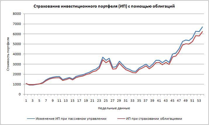 Страхование на растущем рынке