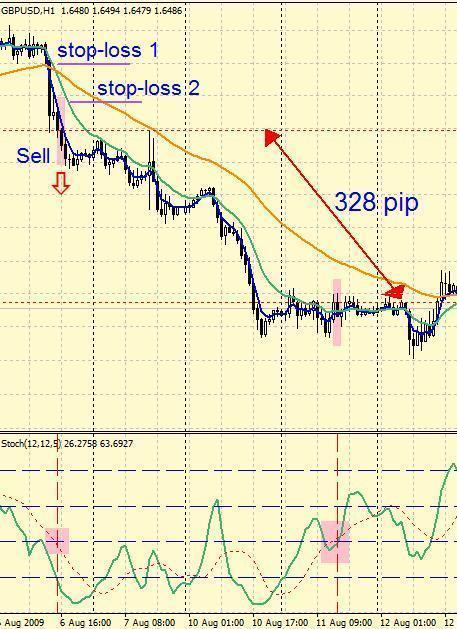 Торговая система сочетание EMA и Стохастика sell