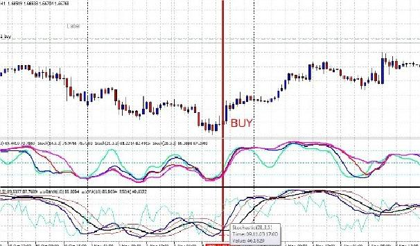 Торговая система Forex Стохастик, RSI, Moving Average покупка