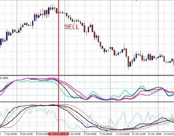 Торговая система Forex Стохастик, RSI, Moving Average продажа