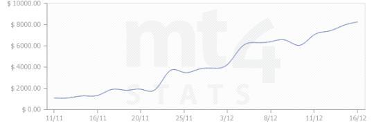Торговая система Forex Стохастик, RSI, Moving Average статистикака