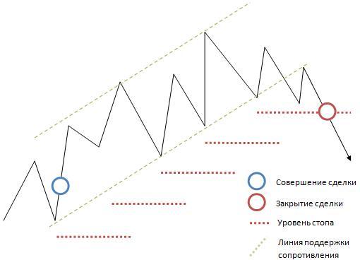 Управление рисками trailling stop на индикаторе