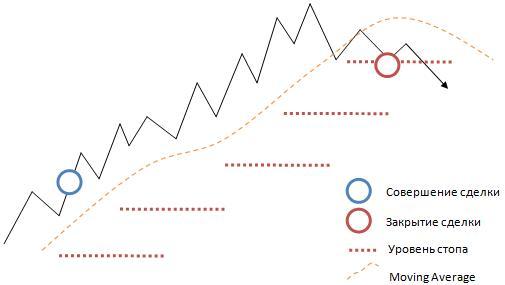Управление риском по индикатору