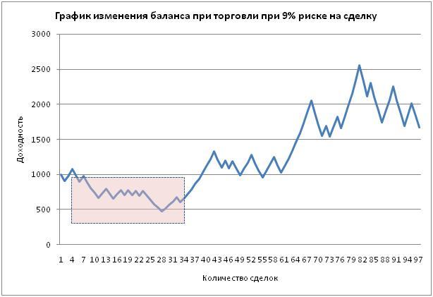 Управление капиталом на форексе кривая баланса