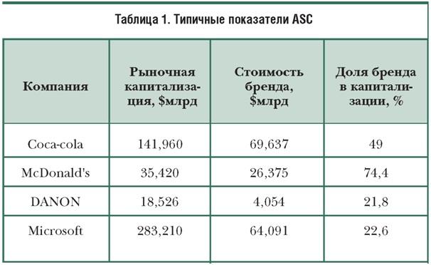 показатели ASC