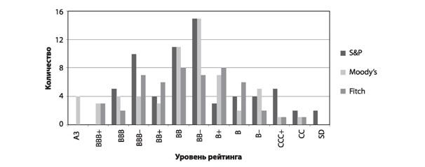 Гистограмма рейтингов