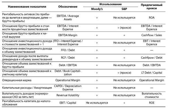 финансовые индикаторы