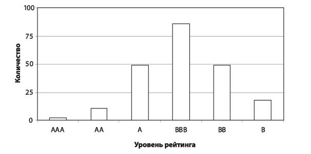 классы рейтингов