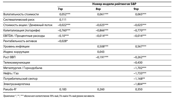 Модели рейтинга S&P