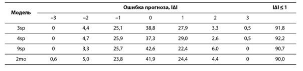 прогнозные и фактические рейтинги