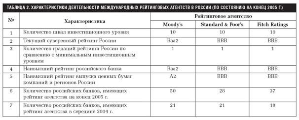 рейтинги международных рейтинговых агентств