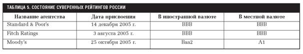Суверенные рейтинги России