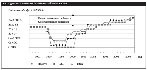 Динамика суверенных рейтингов