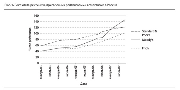 Рост числа рейтингов международных рейтинговых агентств