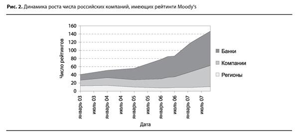 Динамика рейтинга для российских компаний