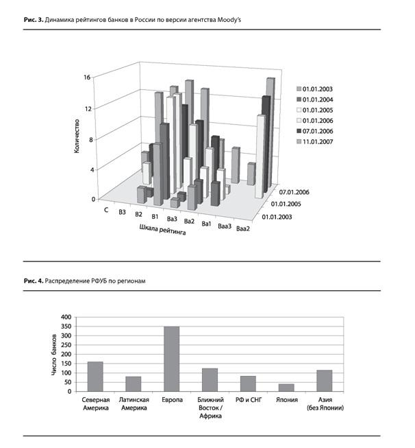 Динамика рейтинга Moody's