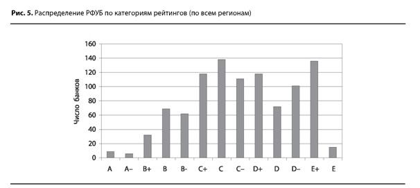 Распределение РФУБ