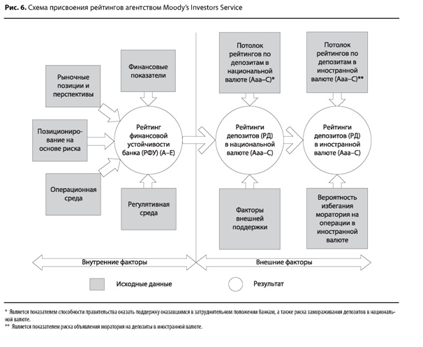 Схема присвоения рейтингов Moodys