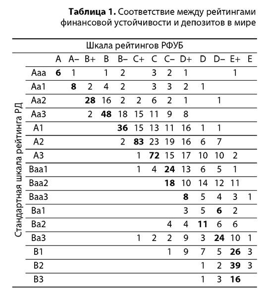 Таблица рейтингов