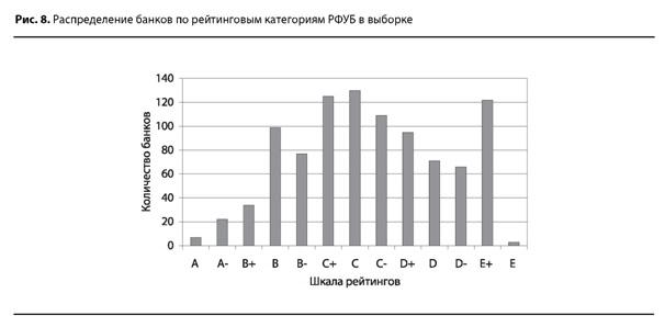 Распределение банков по рейтинговым категориям