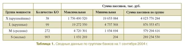 Сводные данные по банкам