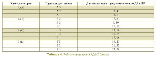 Рейтинговая шкала банков