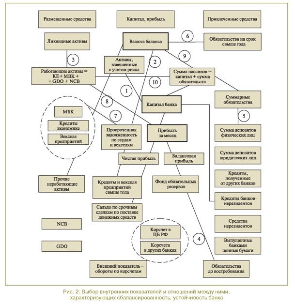 Показатели характеризующие устойчивость банка