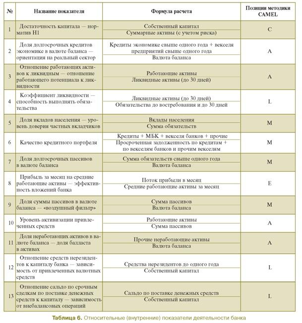 CAMEL оценка риска банка