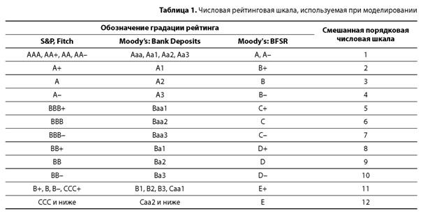 Рейтинговая шкала рейтинговых агентств