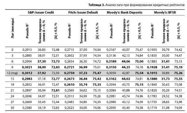 Анализ лага при формировании рейтинга