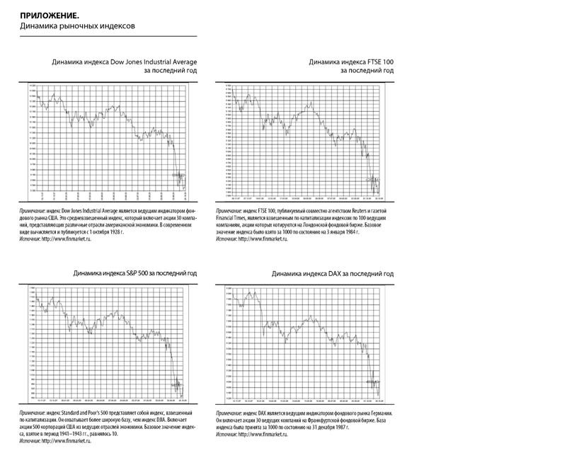 Приложение динамика рыночных индексов